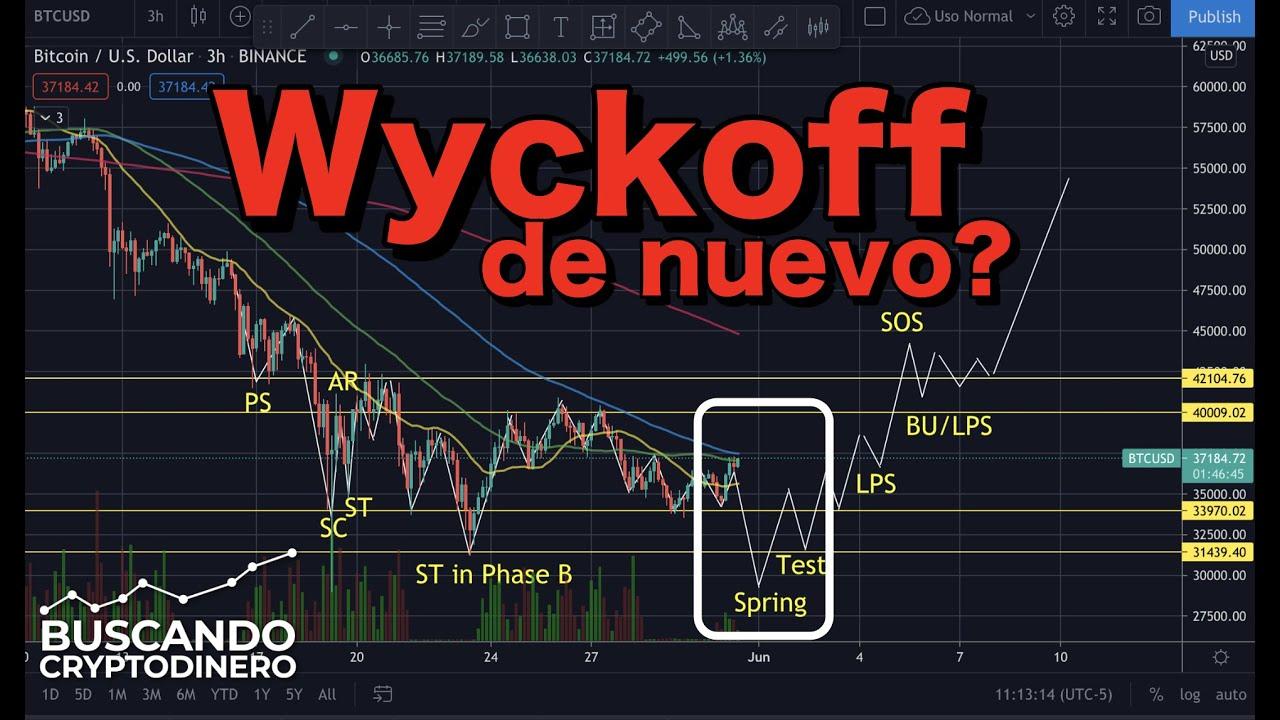 """🛑 CUIDADO y PREPARADOS ➤  Wyckoff lo quiere hacer de nuevo """"30k""""??"""
