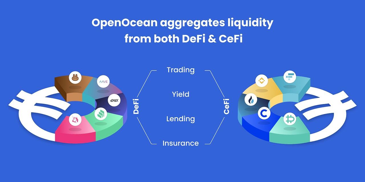Protocolo de agregación OpenOcean lanza soporte en idiomas chino, japonés, español y ruso