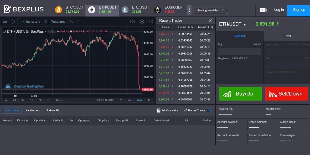 Bexplus ofrece trading de cripto con apalancamiento 100x y duplica tu depósito