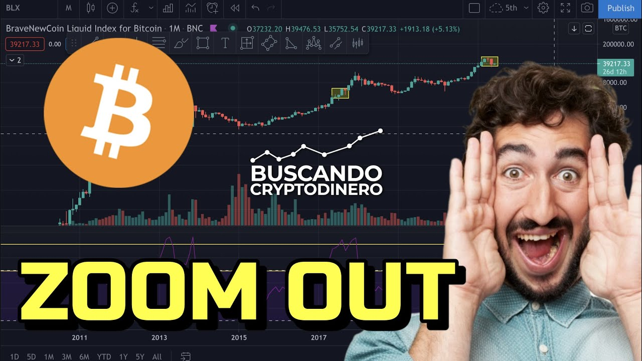 🙃 Bitcoin ➤ Zoom OUT !!! + 2 Rifas 🎉
