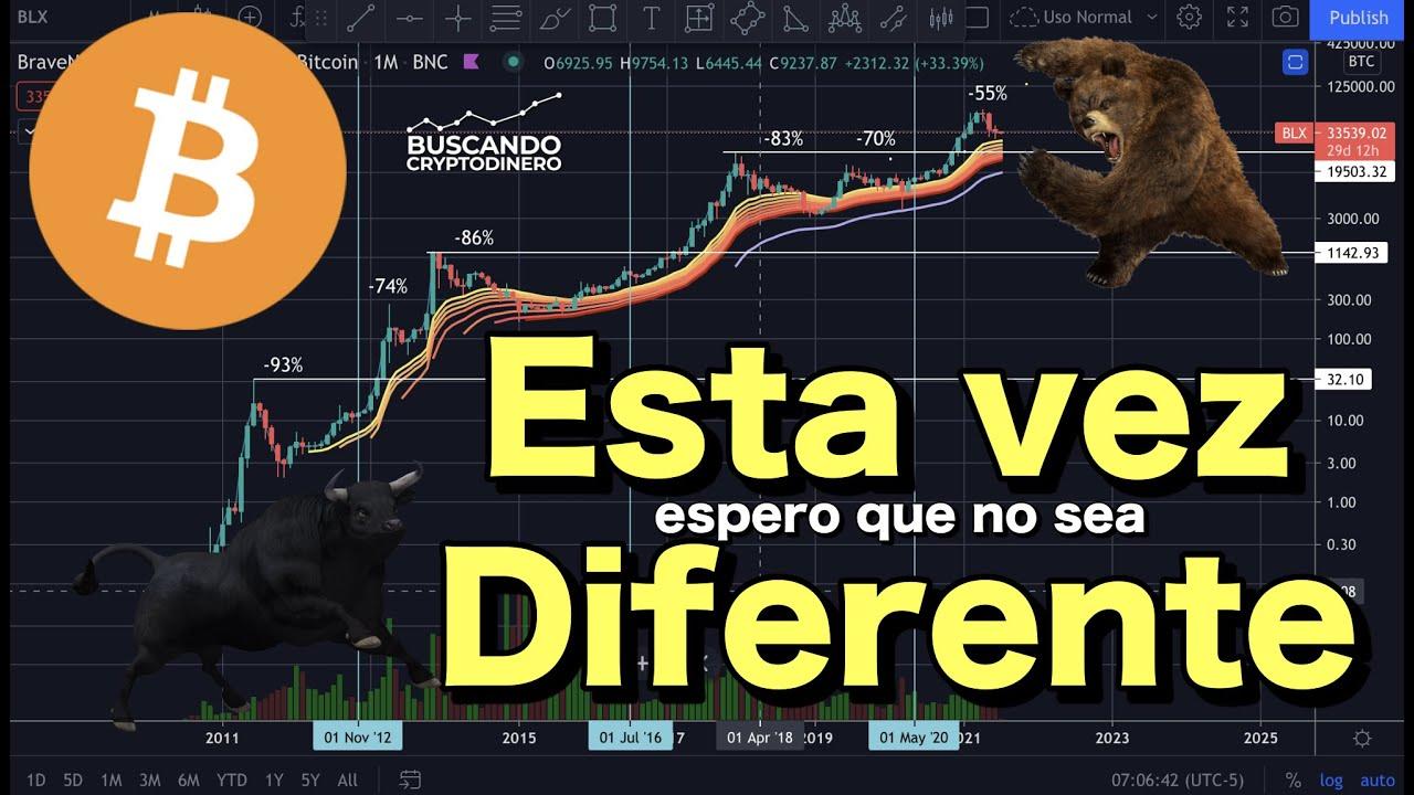 "🤔 Bitcoin ➤ Esta vez es ""DIFERENTE"" (ojala que no) + 2 Rifas !!"