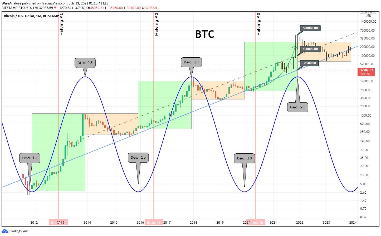 ¿Bitcoin subirá o bajará en diciembre de 2021?