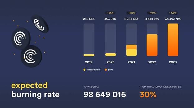 Crypterium se mueve para quemar hasta el 30% del suministro total de tokens CRPT