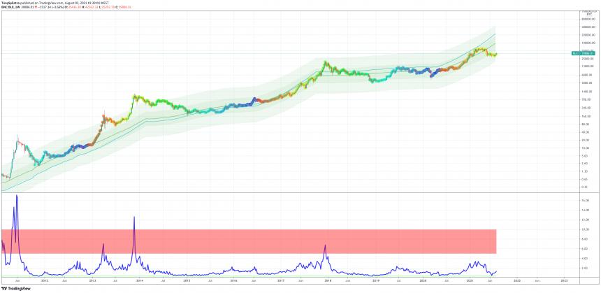 Los fundamentos de Bitcoin sugieren que la criptomoneda está enormemente infravalorada