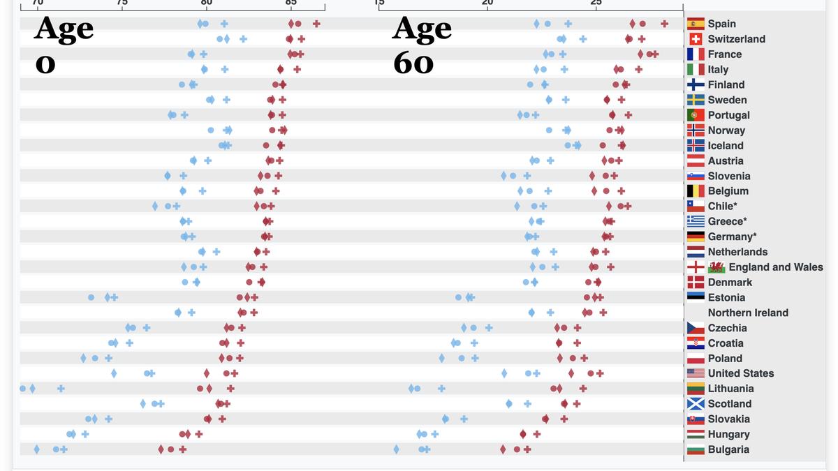 El covid ha provocado la mayor reducción en la esperanza de vida desde la Segunda Guerra Mundial