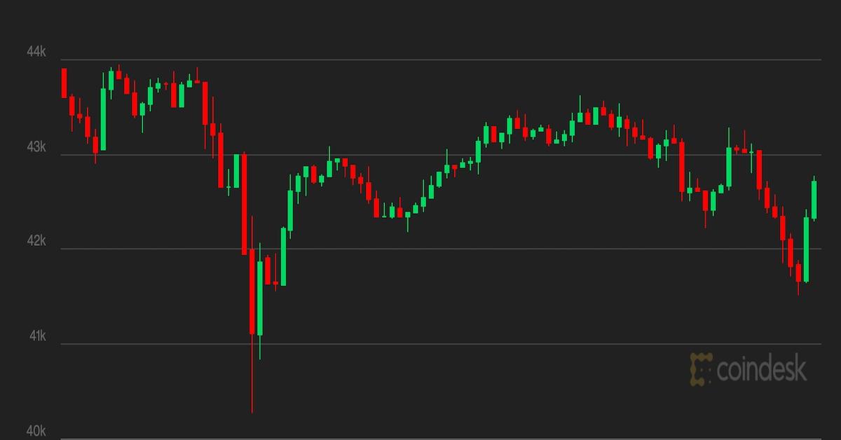 Bitcoin se estabiliza a medida que se debilita el apetito por el riesgo – CoinDesk
