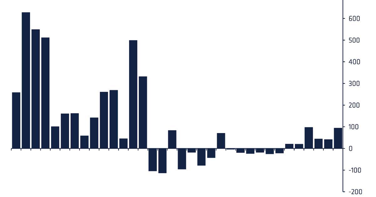 Los fondos criptográficos atraen la mayor parte del dinero nuevo en 3 semanas incluso cuando China toma medidas enérgicas – CoinDesk