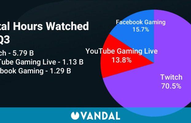 Facebook Gaming supera a YouTube Gaming por primera vez, pero Twitch sigue dominando