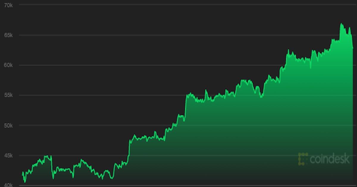 Bitcoin cae a $ 63K en rápida retirada desde su máximo histórico