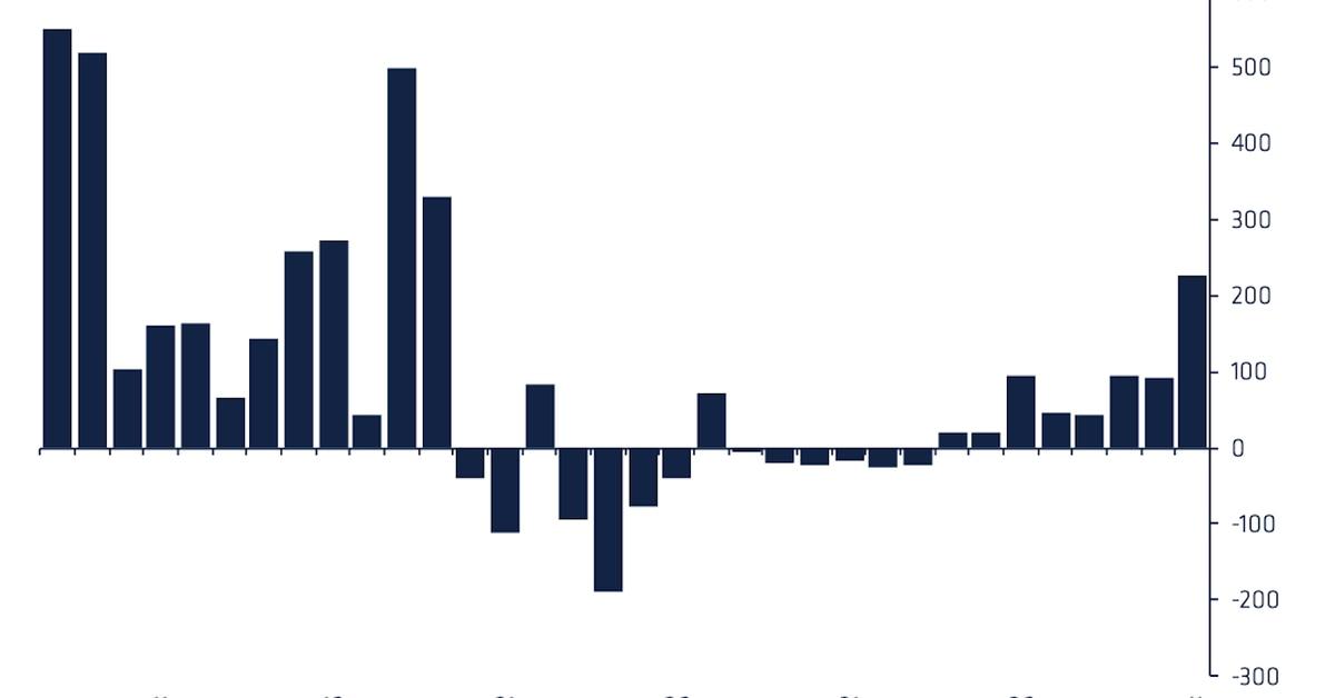 Los fondos criptográficos duplican las entradas semanales a $ 226 millones a medida que la ebullición regresa al mercado de Bitcoin – CoinDesk