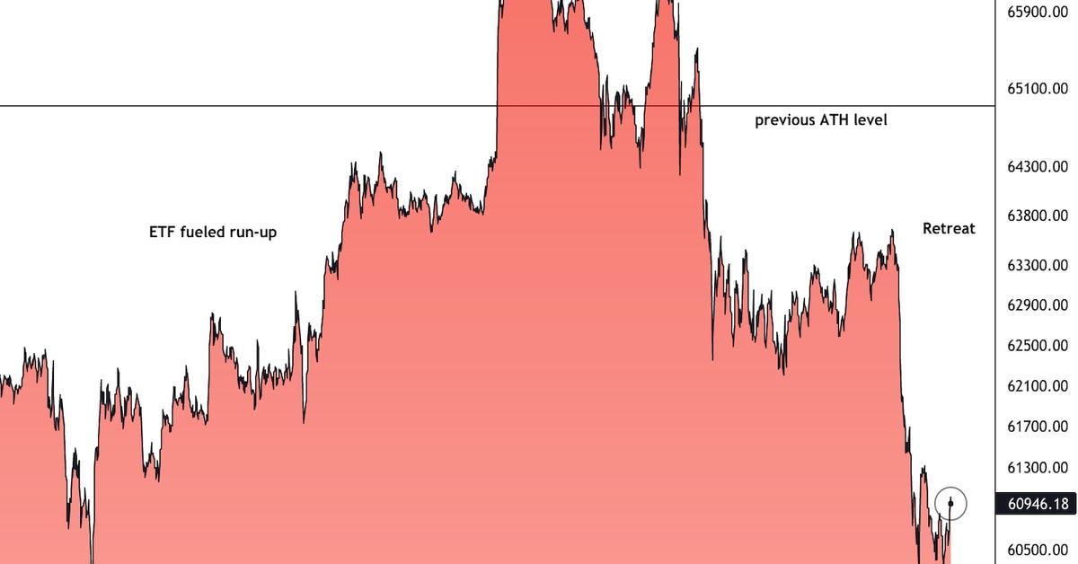 Bitcoin se retira de su máximo histórico;  El éter supera