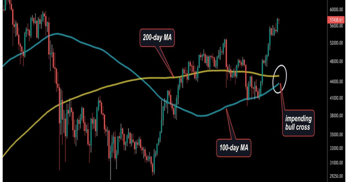 Bitcoin apunta a $ 60K a medida que aumentan las entidades activas, el gráfico de precios muestra un cruce de toros inminente