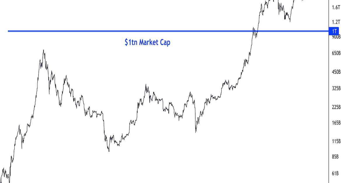 Bitcoin se mantiene por encima de $ 60K mientras la capitalización del mercado criptográfico alcanza un nuevo máximo