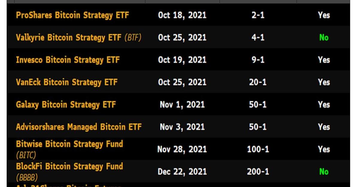 Los ETF de Bitcoin basados en futuros inminentes pueden impulsar los rendimientos en efectivo y en acarreo
