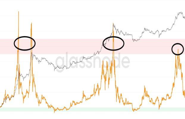 Bitcoin Bull Market tiene mucho vapor restante, sugieren los indicadores