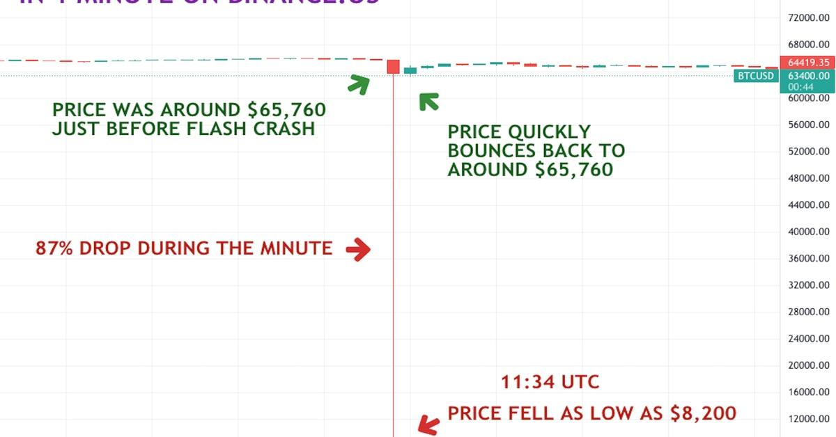 La caída del precio de Bitcoin en Binance.US se atribuye al error del algoritmo del comerciante