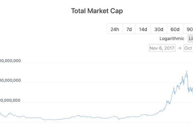 La capitalización del mercado de criptomonedas aumenta a un récord de $ 2.7T