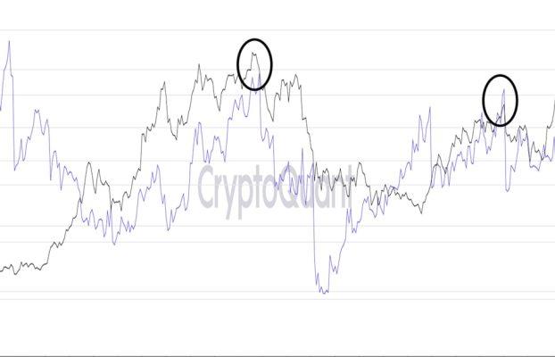Bitcoin cae por debajo de $ 59K como relación de apalancamiento, especulación excesiva de señal de rally de SHIB
