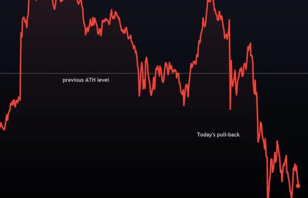 Bitcoin cae mientras los indicadores muestran un optimismo extremo