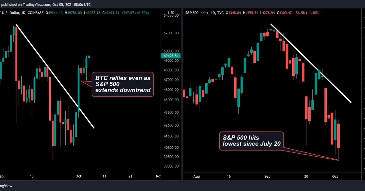4 factores que ayudan a Bitcoin a $ 50K a medida que cae el mercado de valores – CoinDesk