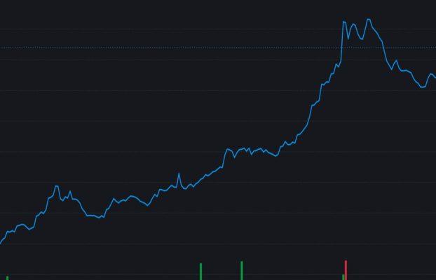 Protocolo de Stablecoin fraccional-algorítmico El token de gobernanza FXS de Frax aumenta un 80% en la reducción de la oferta