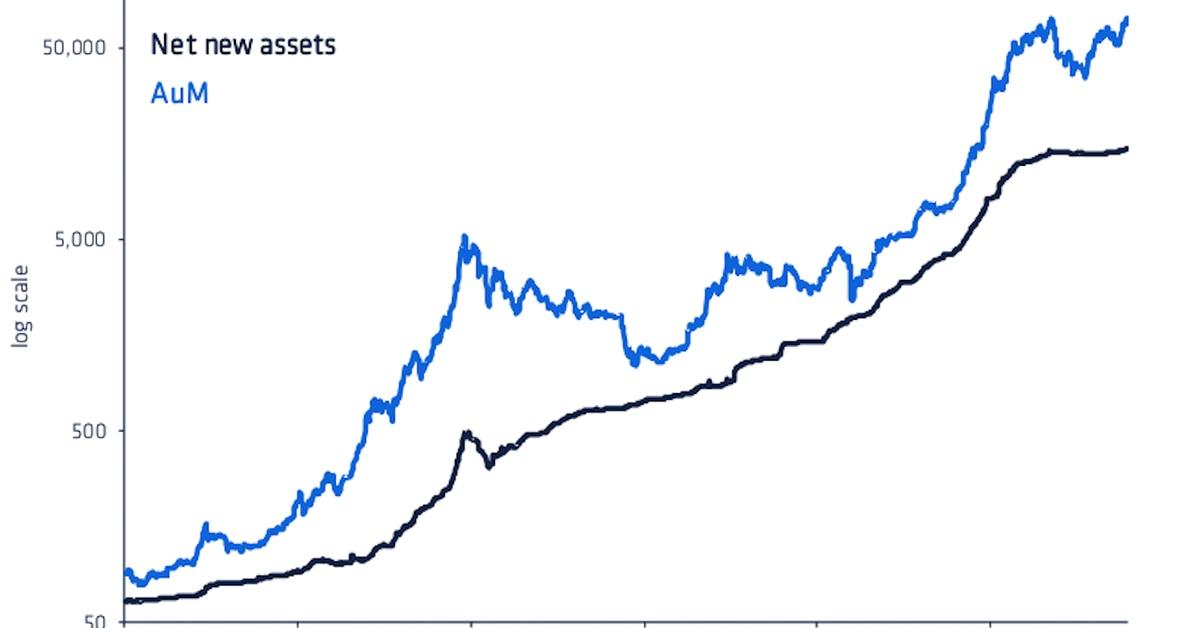 Los activos de fondos criptográficos bajo gestión alcanzan el máximo histórico antes de la aprobación del ETF de Bitcoin de EE. UU.