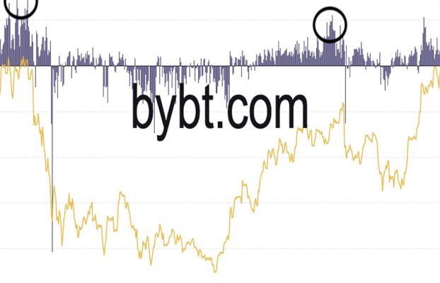 Bitcoin se mantiene por encima de $ 66K, pero las tasas de financiación elevadas exigen precaución