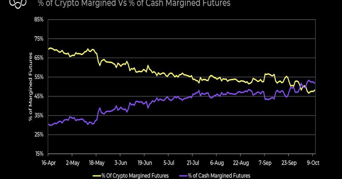 La disminución del interés en los futuros con margen de Bitcoin promete una menor volatilidad de precios – CoinDesk