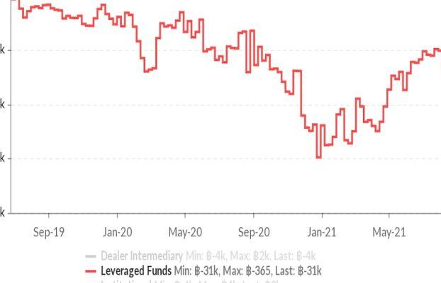 Los fondos apalancados de CME aumentan las apuestas contra Bitcoin hasta un récord a medida que aumentan los picos de las primas de futuros